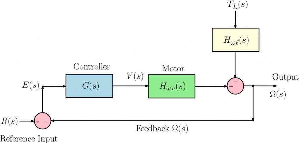 motor_speed_control_PID_conceptual
